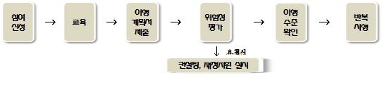 위험성평가 업무추진 절차.JPG